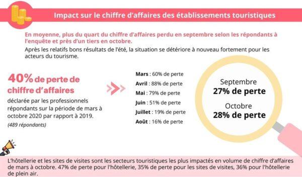 Impact du Covid-19 pour les professionnels du tourisme en Centre-Val de Loire [Enquête septembre-octobre 2020]