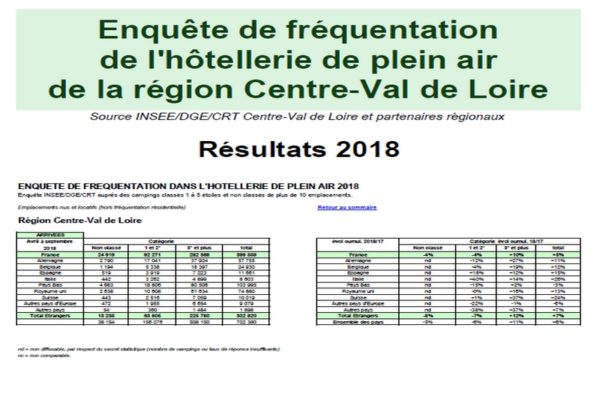 Fréquentation campings 2018
