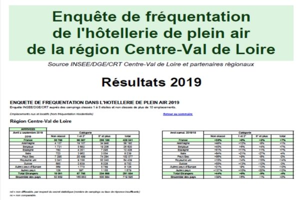 Fréquentation campings 2019