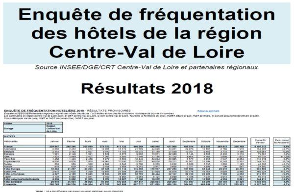 Fréquentation hôtels 2018