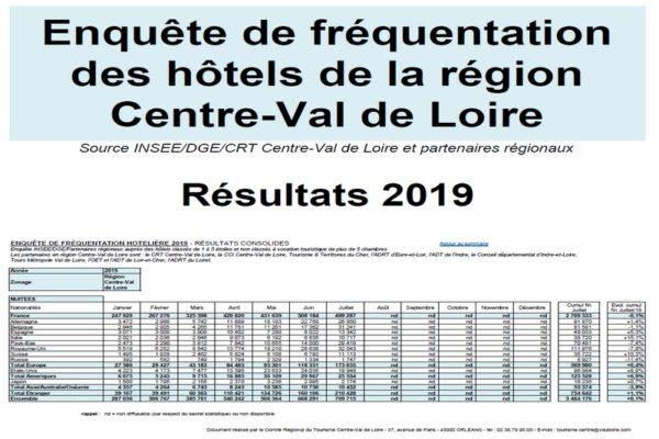 Fréquentation hôtels 2019
