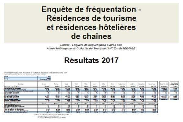 Fréquentation des résidences de tourisme en 2017