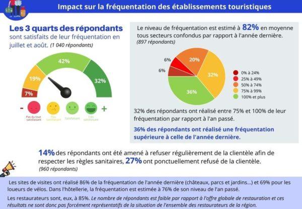Impact du Covid-19 pour les professionnels du tourisme en Centre-Val de Loire [Enquête juillet-août 2020]