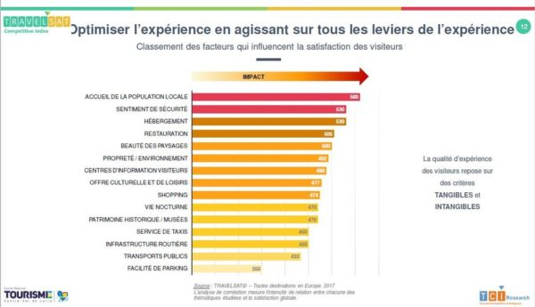 Baromètre Travelsat sur la satisfaction des clientèles de la région Centre-Val de Loire