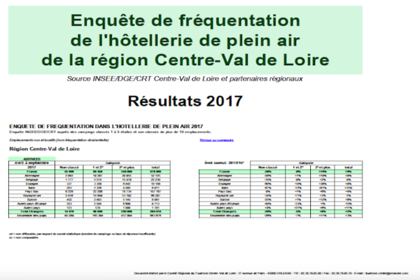 Fréquentation campings 2017