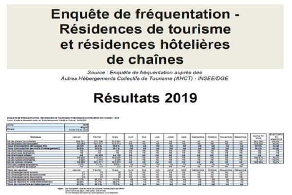 Fréquentation des résidences de tourisme et hôtelières 2019