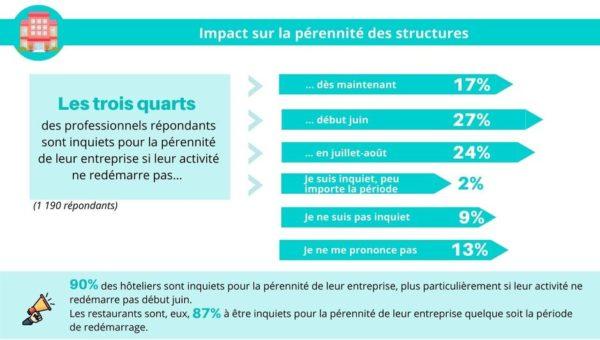 Impact du Covid-19 pour les professionnels du tourisme en Centre-Val de Loire [Enquête mars-avril 2020]