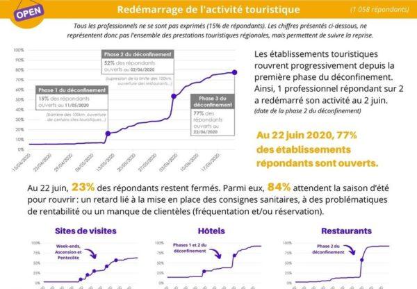 Impact du Covid-19 pour les professionnels du tourisme en Centre-Val de Loire [Enquête mars à juin 2020]